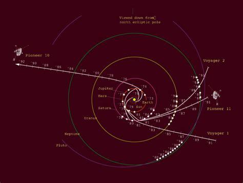 voyager map spacecraft voyagers interstellar solar system billion miles away space happened pioneer mission trajectories showing needs repair pioneers continued