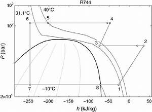 Pressure  U2013 Enthalpy Diagram For The R744 Two