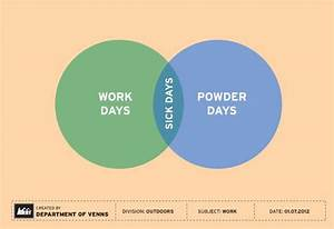 Clever Venn Diagrams For Outdoor Enthusiasts