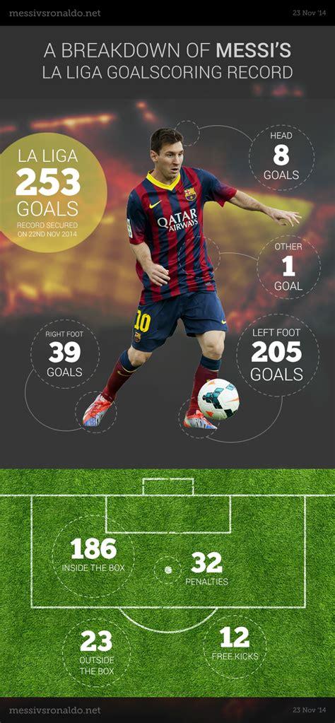 A Breakdown of Messi's La Liga Goalscoring Record - Messi ...