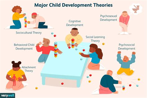 theories  child development
