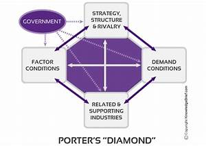 Diamond Theory of Competitive Advantage - What is it ...