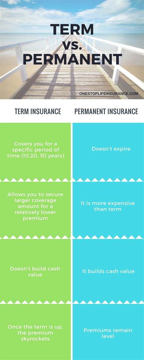 Term life insurance gives you life insurance for a set term. Why life insurance is expensive? or is it... the answer may surprise you