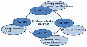 Diagram Of Collaborative Teaching As Learning