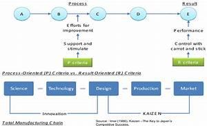 Kaizen Continuing Process