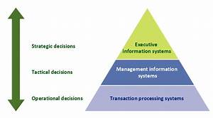 3 Level Pyramid Model Diagram