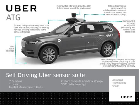 Uber's Selfdriving Cars Start Picking Up Passengers In