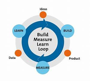 The Build-Measure-Learn Feedback Loop - From MindTools.com