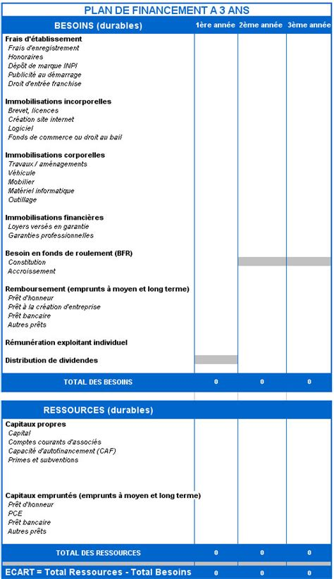 modele plan de financement etablissement du plan de financement 224 3 ans