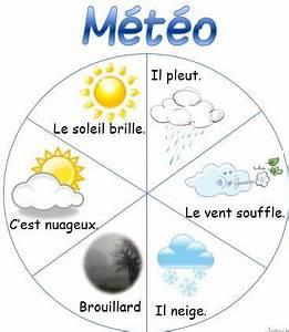 roue de la meteo ecole pinterest la meteo With plan de petite maison 18 les rituels pour les enfants