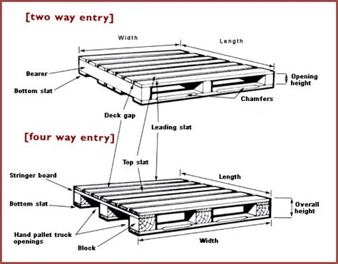 top 28 pallet dimensions standard manual pallet