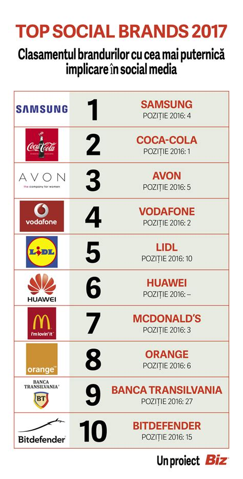 si鑒e social d orange top social brands 2017 iata care sunt cele mai puternice branduri in social media