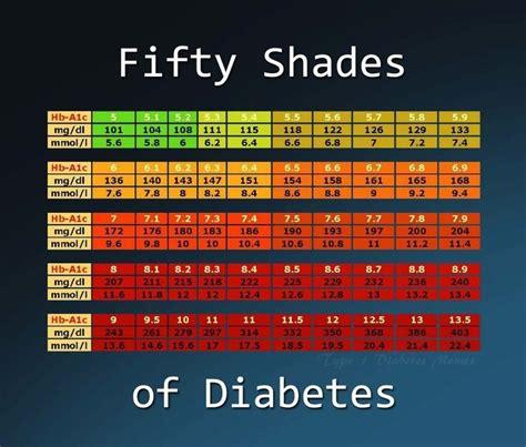 ac chart google search diabetic choices pinterest