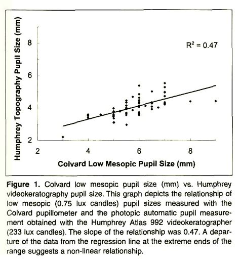 Correlation Of Pupil Sizes Measured With A Mesopic