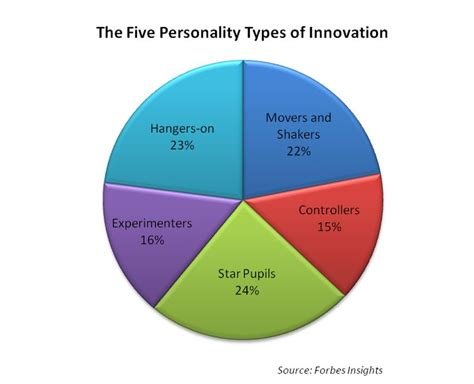 Personality Puzzle Types