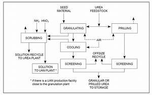 Engineers Guide  The Snamprogetti Urea Process Description