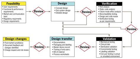 validation design phase image mag