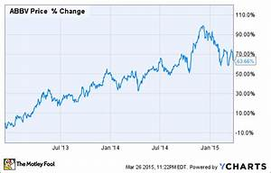 Abbv Stock Chart Is Abbvie Inc Stock About To Crash Abbv Pcyc