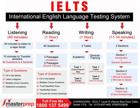 How To Prepare For Ielts Exam