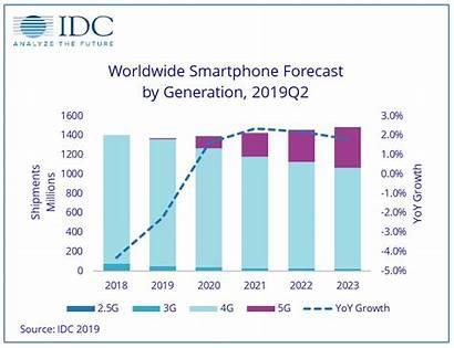 5g Smartphone Market Forecast Global Worldwide 4g