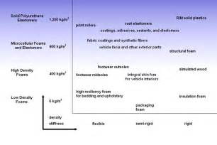 list of polyurethane applications