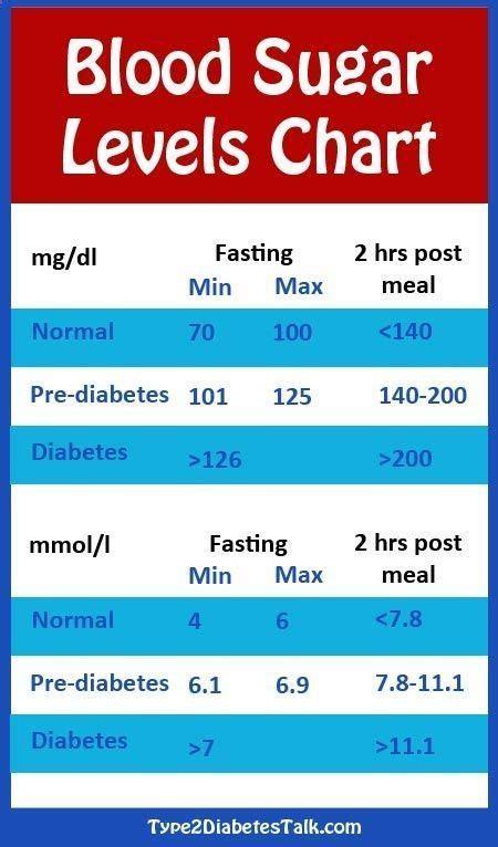 diabetes blood sugar levels chart blood sugar level