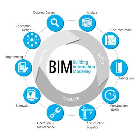 design build construction bim process plan design build manage bim
