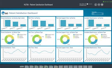 healthcare management dashboards erp software blog