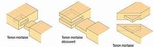 Assembler 2 Planches Perpendiculairement : techniques pour assembler des pi ces de bois ~ Premium-room.com Idées de Décoration
