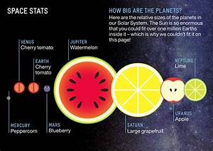 How Big the Solar System's Planets are Relative to Fruit Sizes