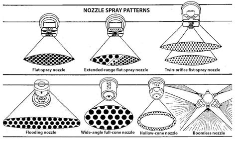 flat fan nozzle spray pattern companion handouts for the backpack sprayer videos