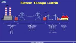 Sistem Tenaga Listrik  U2013 Accessme