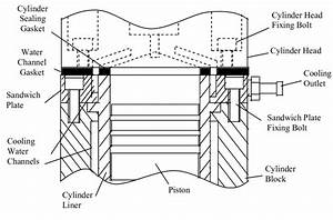 6 Cylinder Head And Cylinder Block Assembly Using The