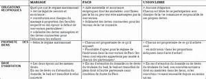 Pacs Régime Des Biens : cours ~ Farleysfitness.com Idées de Décoration