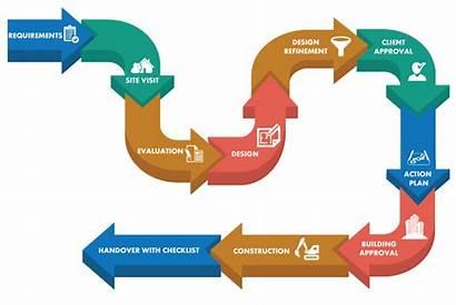 Construction Process Flow W3c Company Class Building