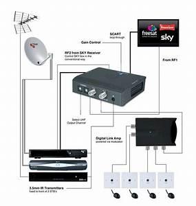 Sky Tv Aerial Wiring Diagram