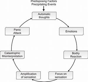 3  Panic Cycle  Cognitive Behavioral Explanation