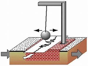 Seismographs and Seismograms