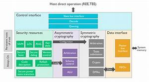 Arm Trustzone Cryptocell - Processors Blog