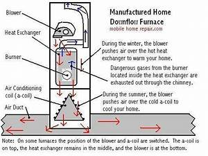Miller Mobile Home Furnace Troubleshooting