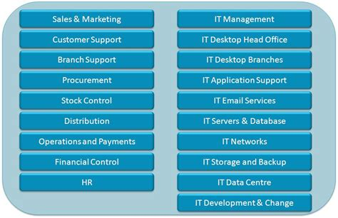 about it or list it strategy4it help step 2 cibsys