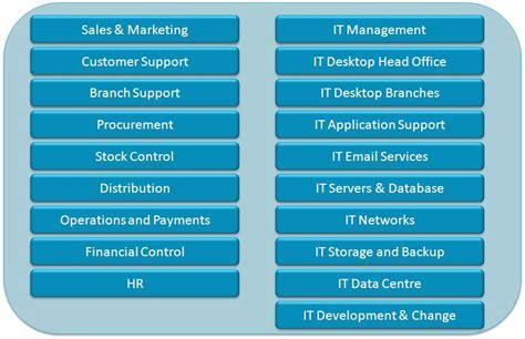 is it or list it strategy4it help step 2 cibsys
