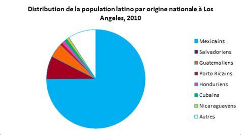 bureau de l immigration la formation des réseaux intra ethniques au sein des