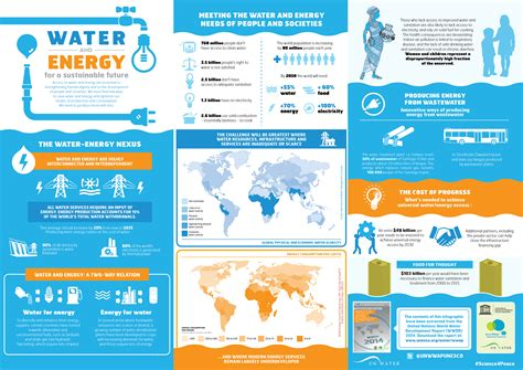 water  energy   sustainable future world reliefweb