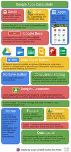 Google Apps Essential Infographic