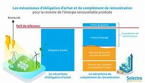 Prix Du Consuel Edf : tarif rachat edf 2018 lectricit photovoltaique olien et biom thane ~ Melissatoandfro.com Idées de Décoration