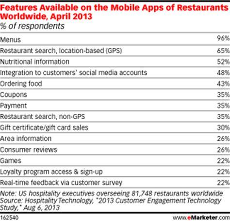 mobile si鑒e social tra social e mobile ecco come si comportano i ristoranti hotel 2 0