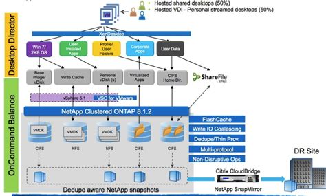 Excalibur: The merge of XenDesktop and XenApp | Rachel Zhu ...