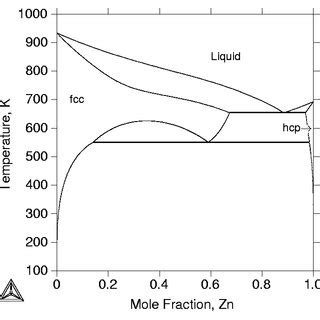 Mg Zn Phase Diagram by 6 The Calculated Mg Zn Binary Phase Diagram