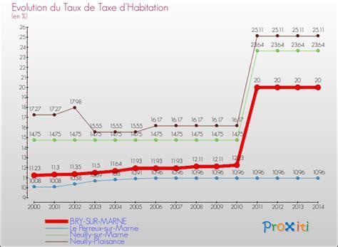 comparaison des taux de la taxe pour brysurmarne   maison du monde bry sur marne
